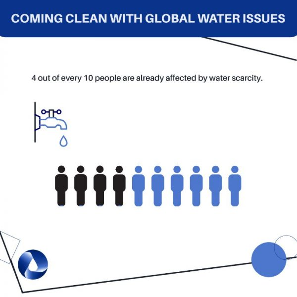 global water issues